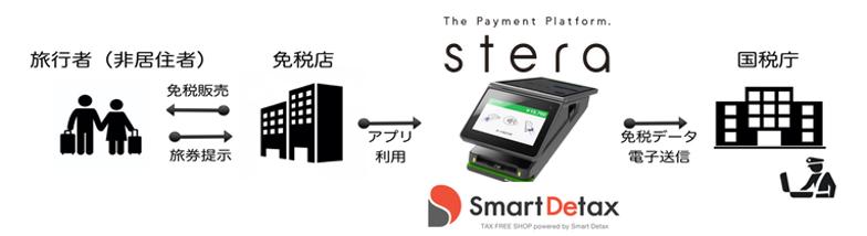 免税システム「スマートデタックス」と「steraターミナル」