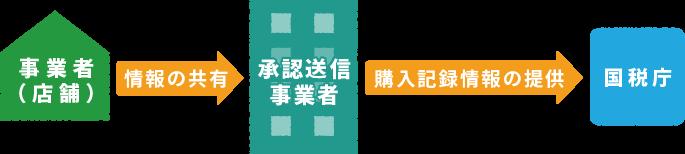 免税承認送信事業者による免税電子化のイメージ